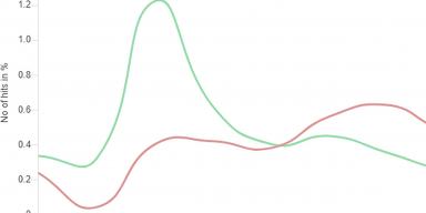 Kurver fra Netarkivet SMURF